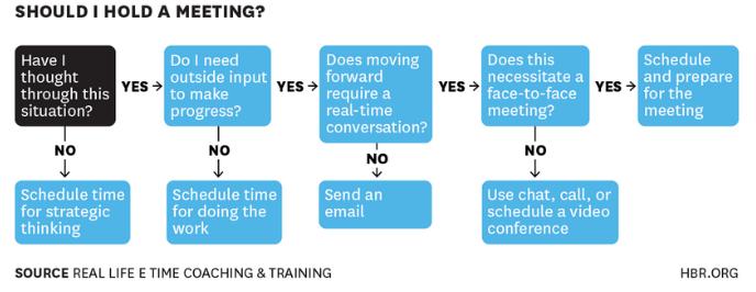 hbr meeting questionnaire