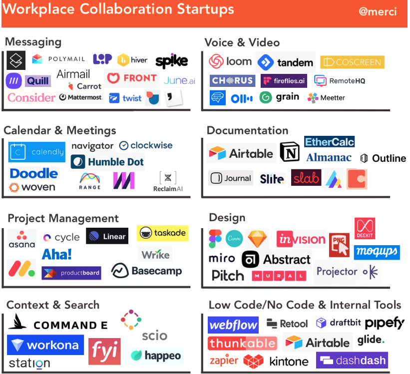 workplace collaboration startups